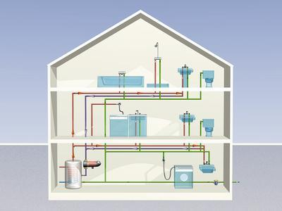 Gas/Wasserinstallation